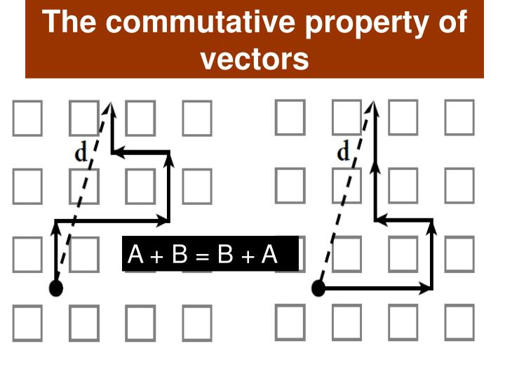 The commutative property of vectors