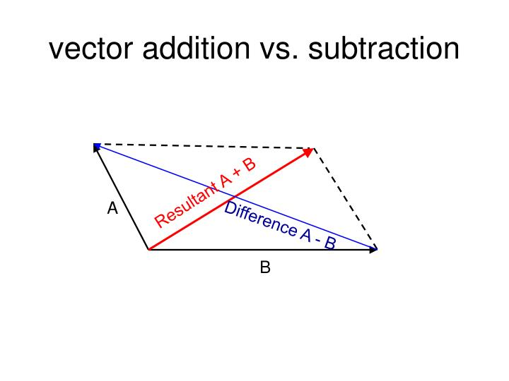 vector addition vs. subtraction