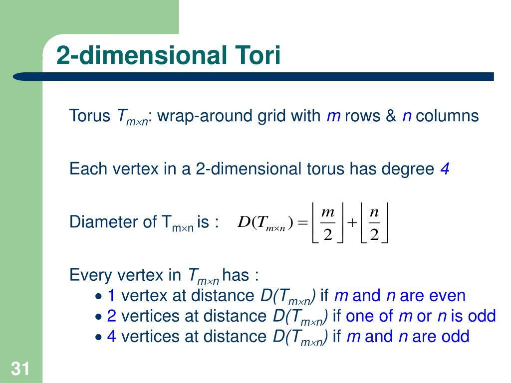2-dimensional Tori
