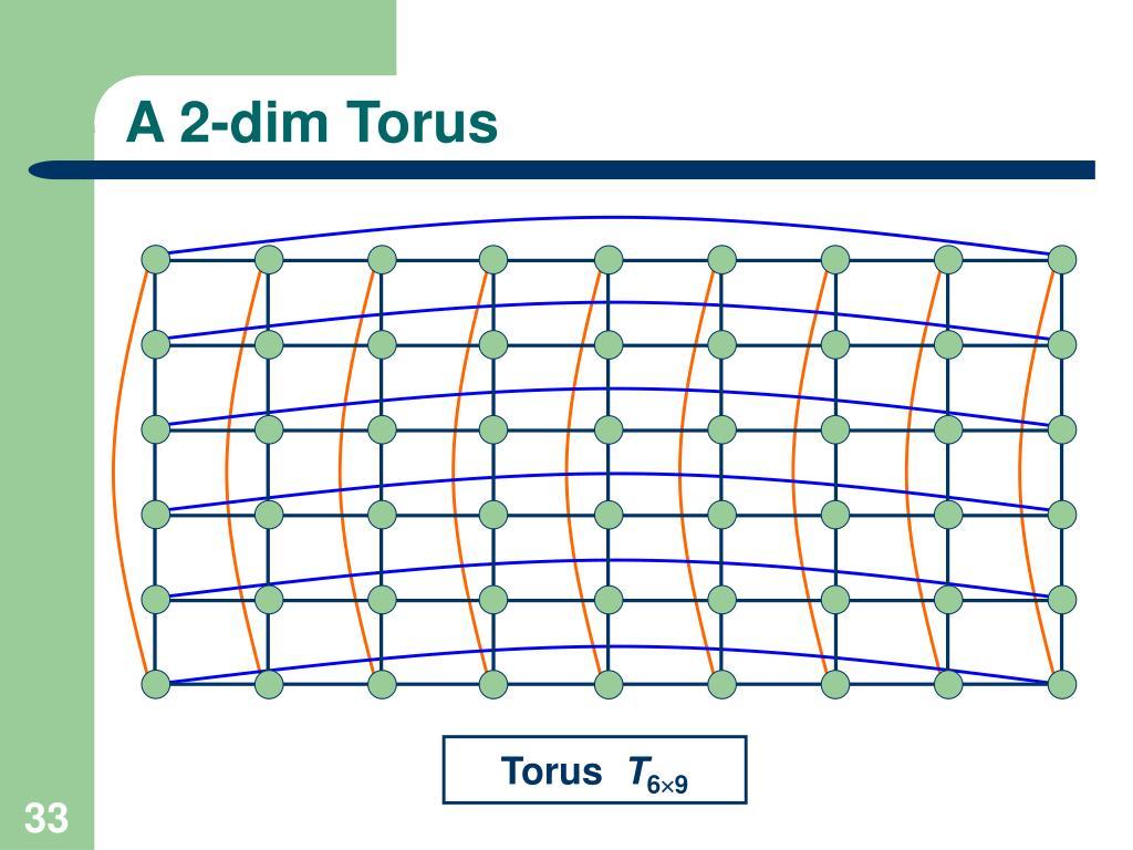 A 2-dim Torus