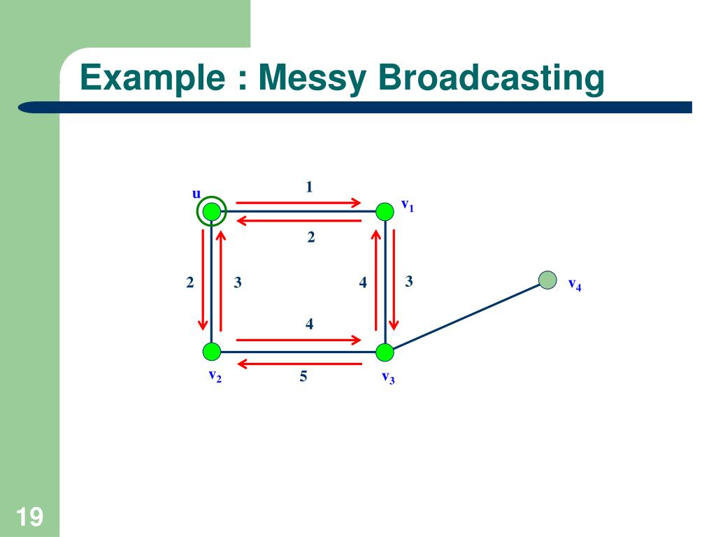 Example : Messy Broadcasting