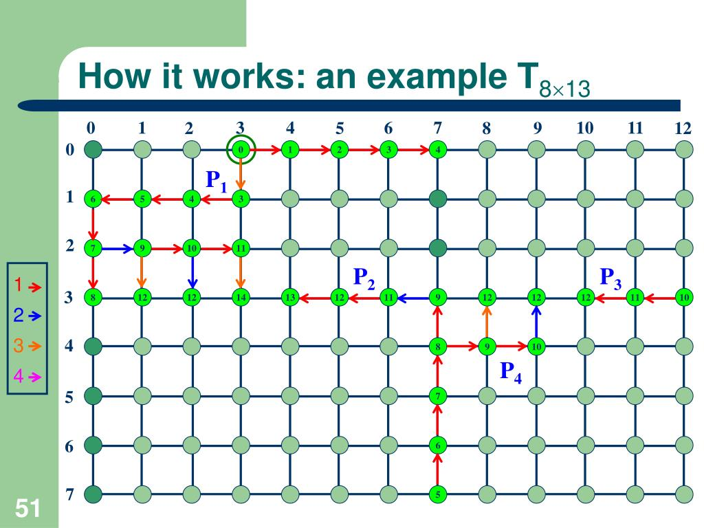 How it works: an example T