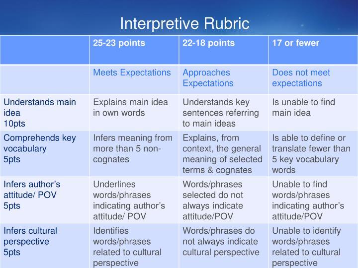 Interpretive Rubric