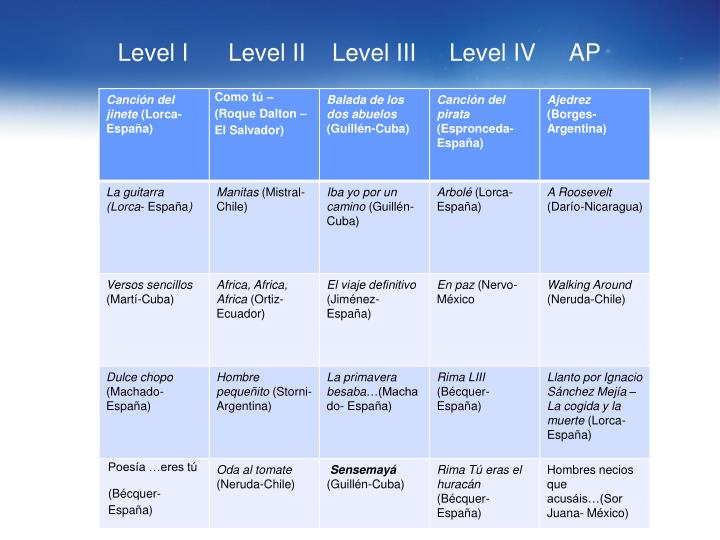 Level I      Level II    Level III     Level IV     AP