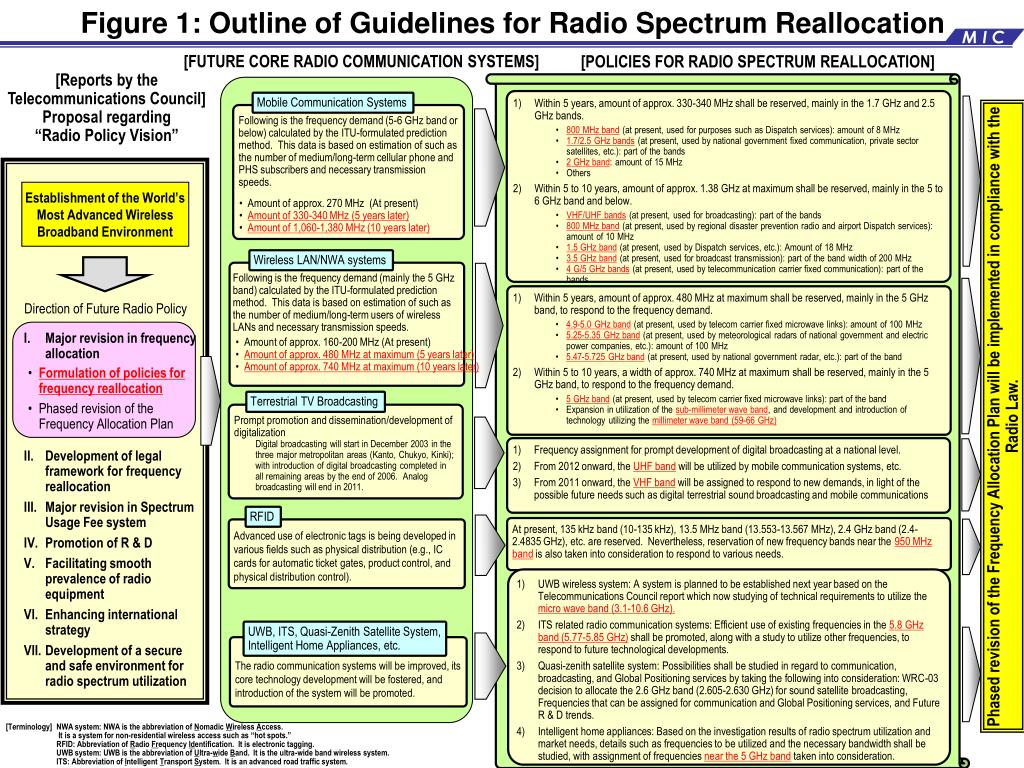 Figure 1: Outline of Guidelines for Radio Spectrum Reallocation