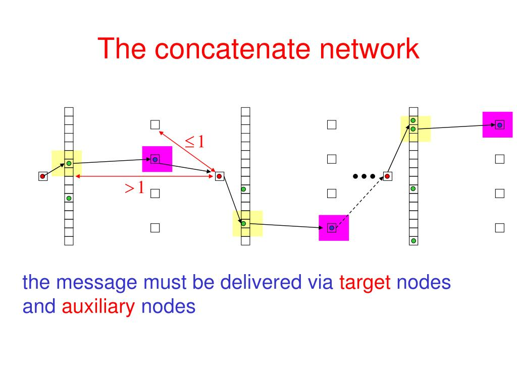 The concatenate network