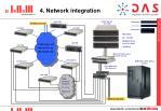 4 network integration