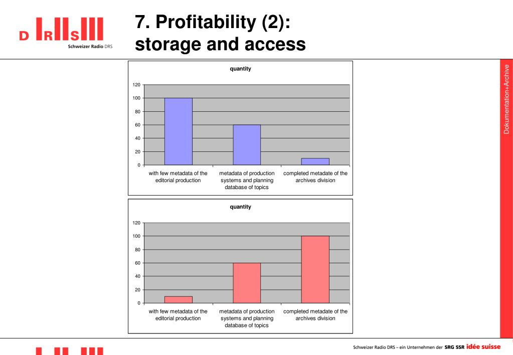 7. Profitability (2):