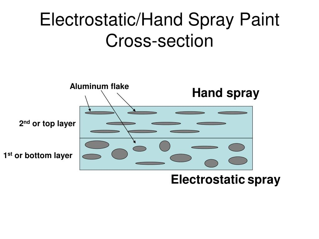 Electrostatic/Hand Spray Paint Cross-section
