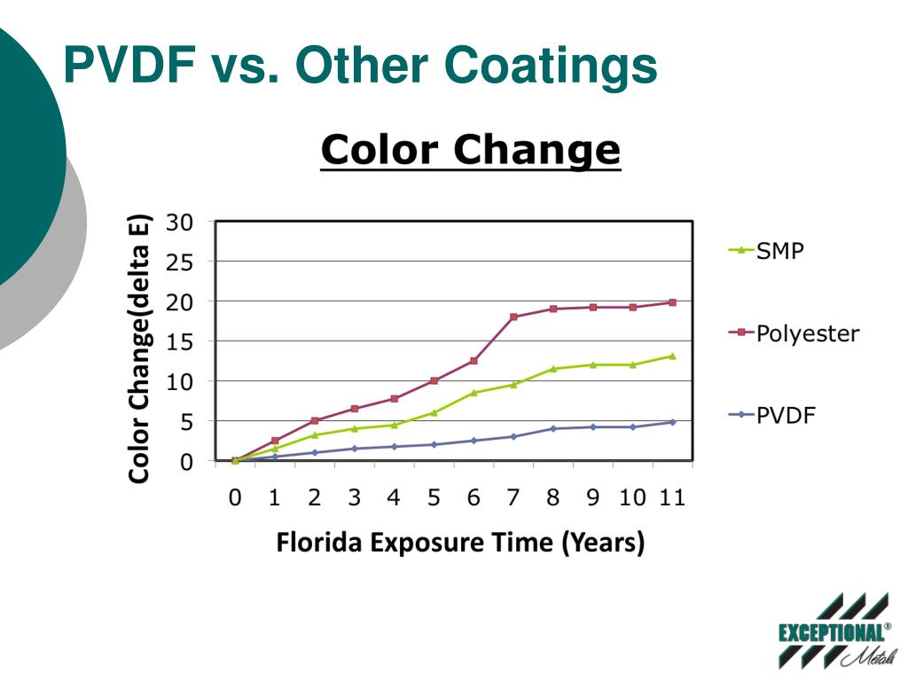 PVDF vs. Other Coatings