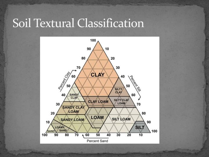 Ppt food and agriculture chapter 15 powerpoint for Soil characteristics definition