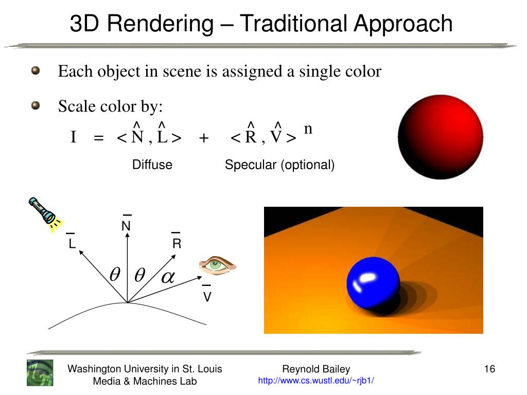 3D Rendering – Traditional Approach