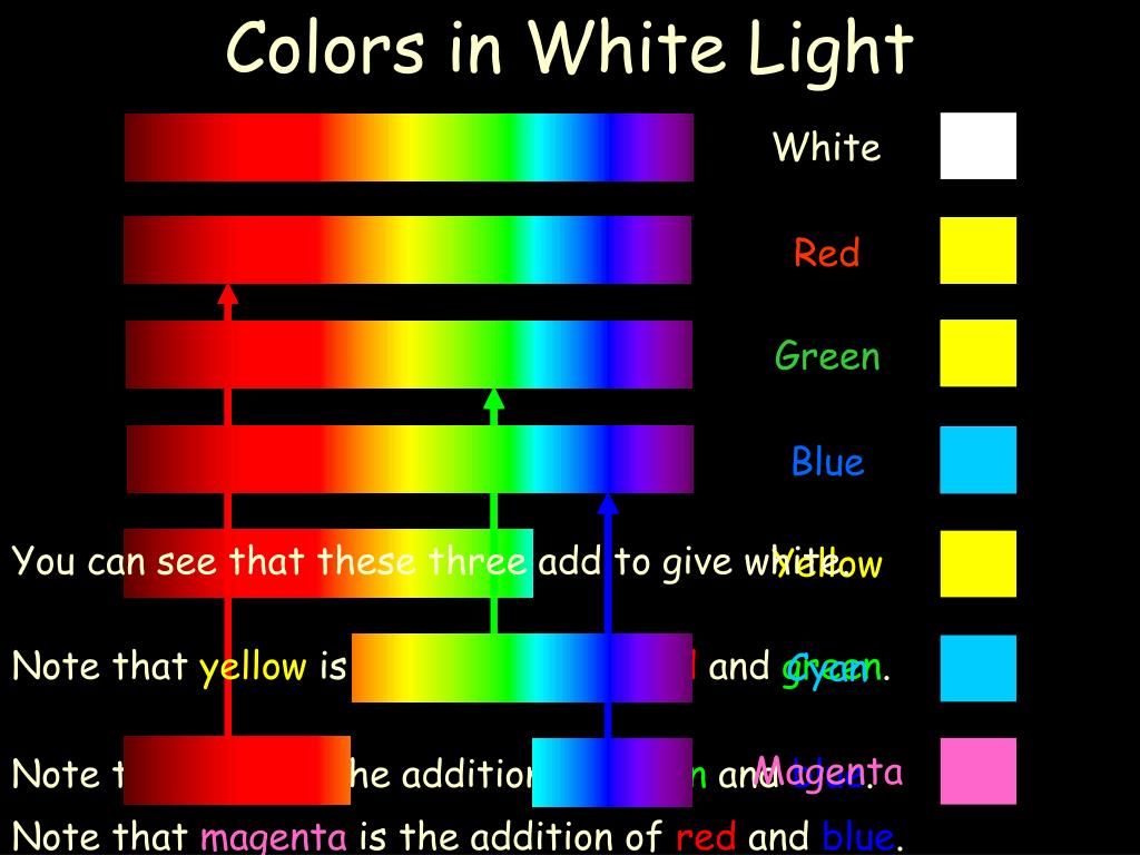 Colors in White Light