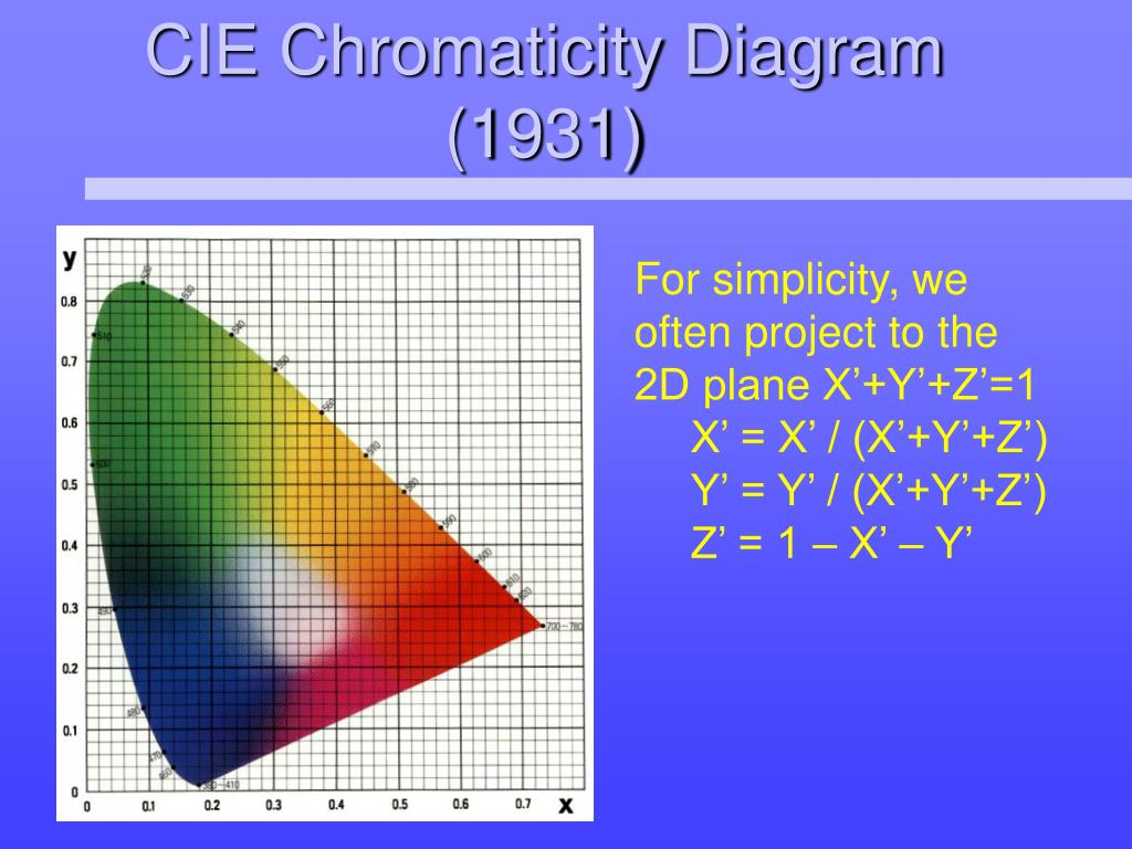 CIE Chromaticity Diagram (1931)