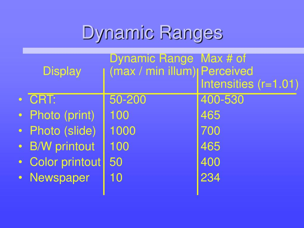 Dynamic Ranges