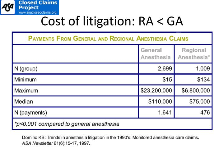 Cost of litigation: RA < GA
