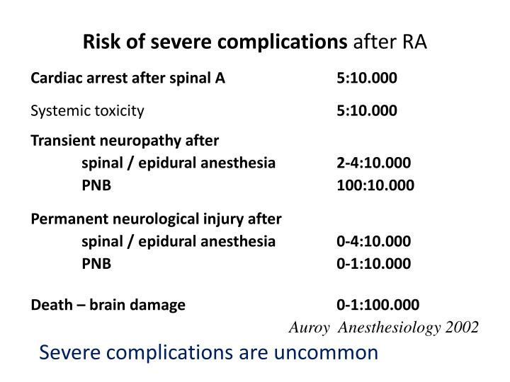 Risk of severe complications