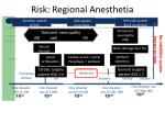 risk regional anesthetia