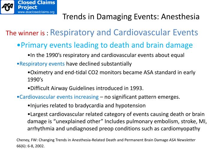Trends in Damaging Events: Anesthesia