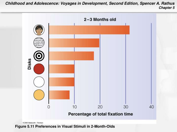 Figure 5.11 Preferences in Visual Stimuli in 2-Month-Olds