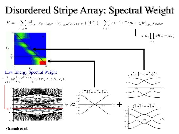 Disordered Stripe Array: Spectral Weight
