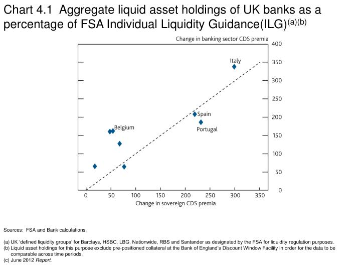 Chart 4.1  Aggregate liquid asset holdings of UK banks as a percentage of FSA Individual Liquidity Guidance(ILG)