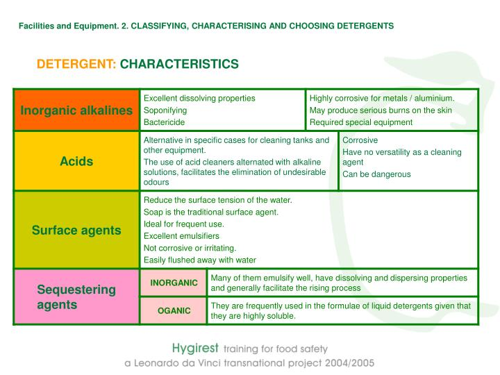 Facilities and Equipment. 2. CLASSIFYING, CHARACTERISING AND CHOOSING DETERGENTS