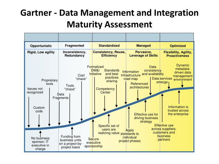data management and assessment question A dmm assessment allows an organization to quickly evaluate its current state of data management maturity relative to key goals and achieve actionable improvements, both strategic and tactical, to its data management program.