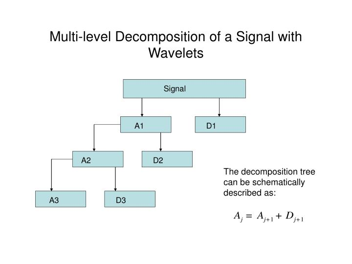 Multi-level Decomposition of a Signal with Wavelets