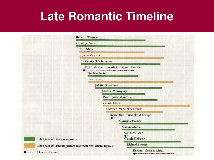 Late Romantic Timeline