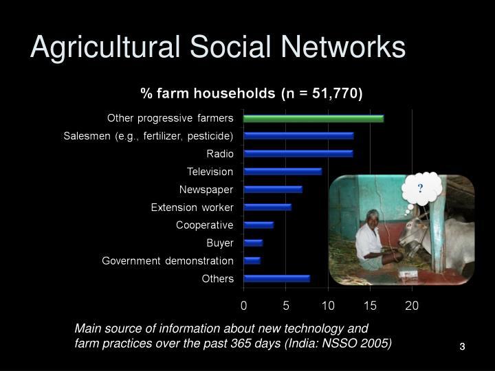 Agricultural Social Networks