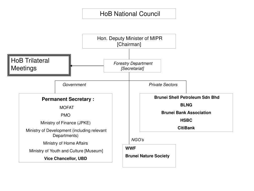 HoB National Council