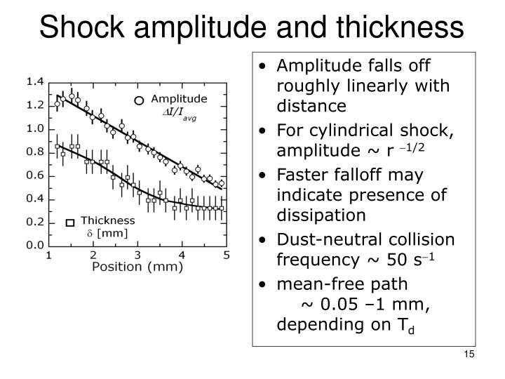Shock amplitude and thickness