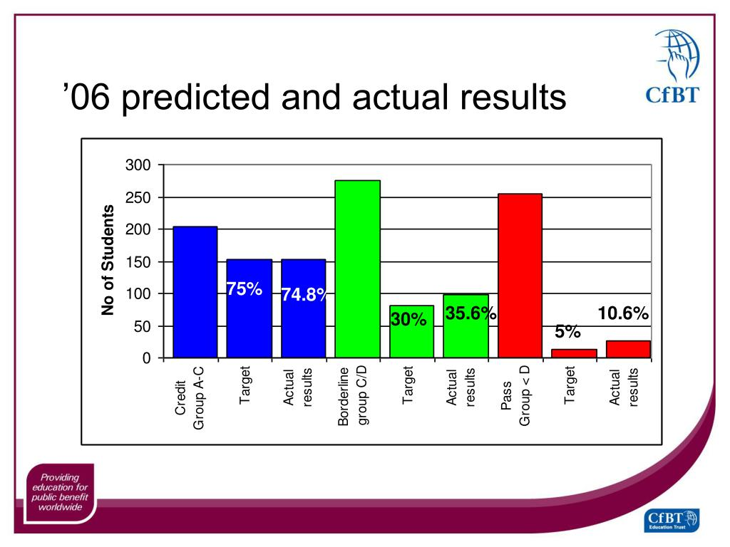 '06 predicted and actual results