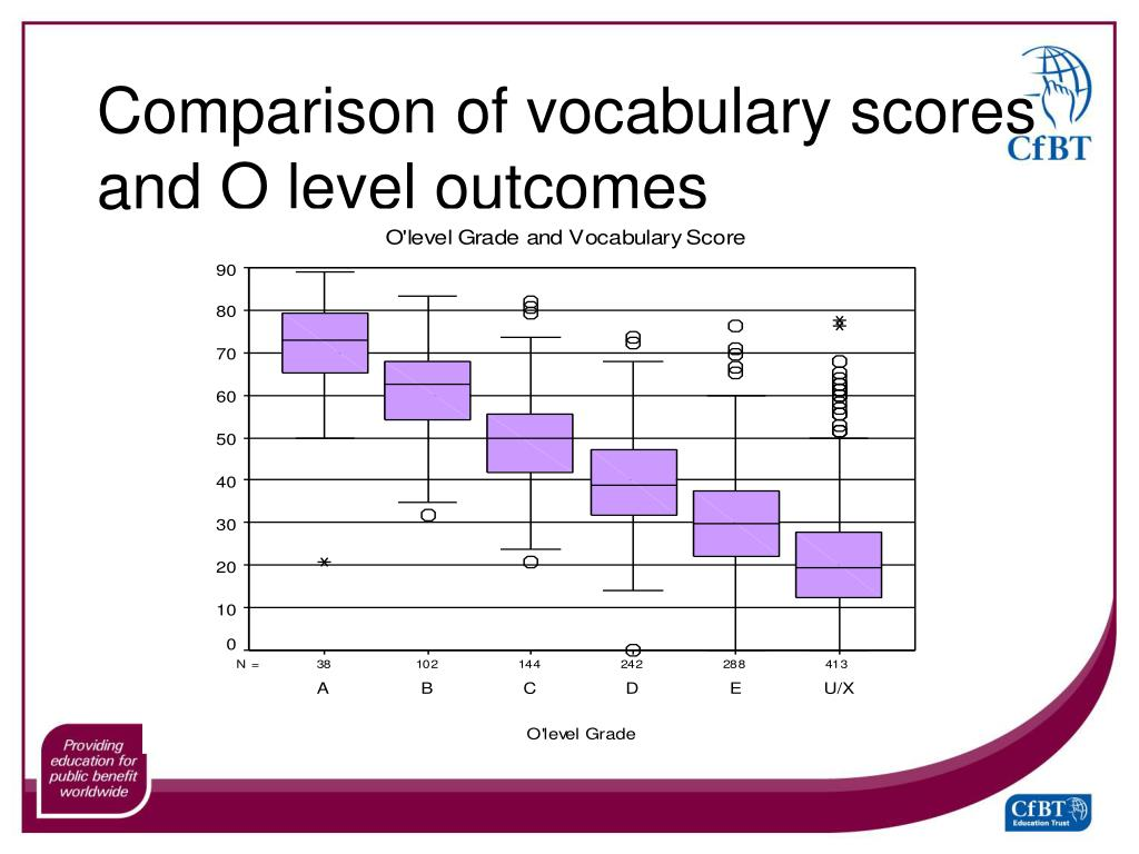 Comparison of vocabulary scores and O level outcomes