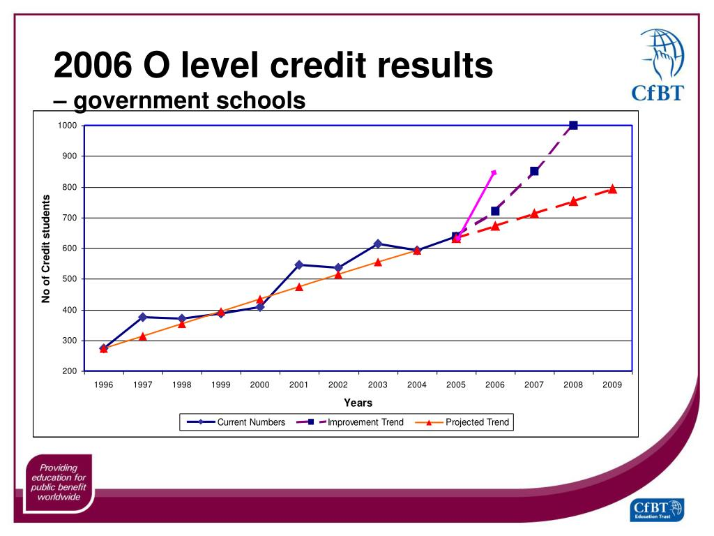 2006 O level credit results