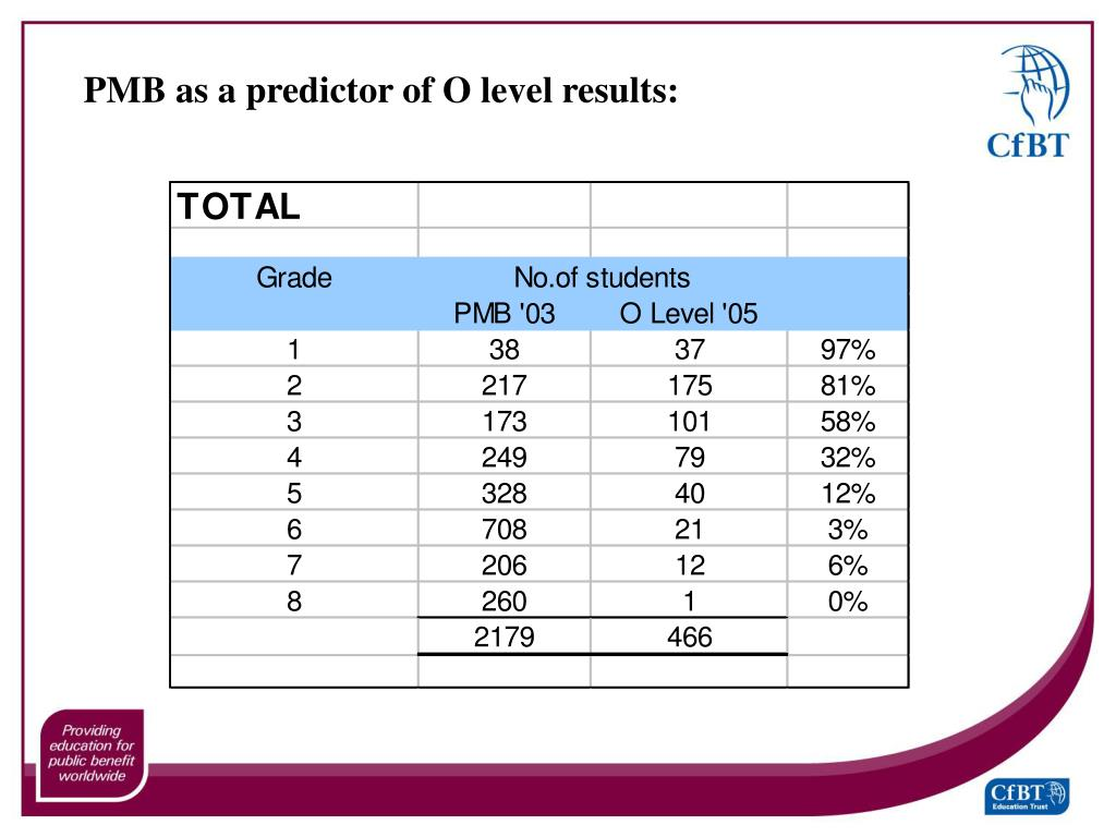 PMB as a predictor of O level results: