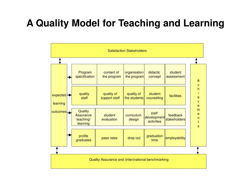 A Quality Model for Teaching and Learning