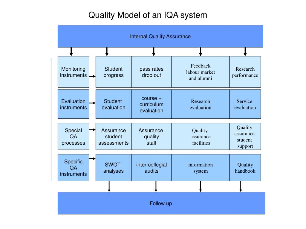 Quality Model of an IQA system