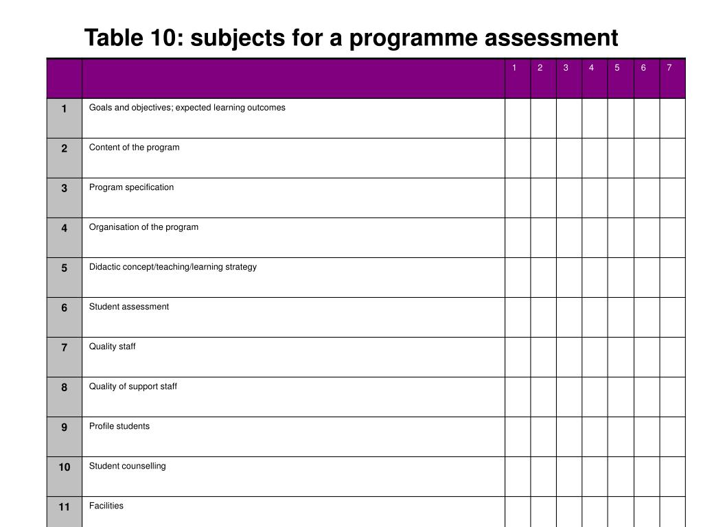 Table 10: subjects for a programme assessment