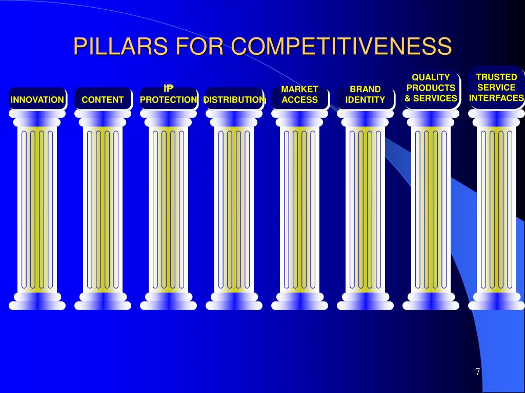 PILLARS FOR COMPETITIVENESS