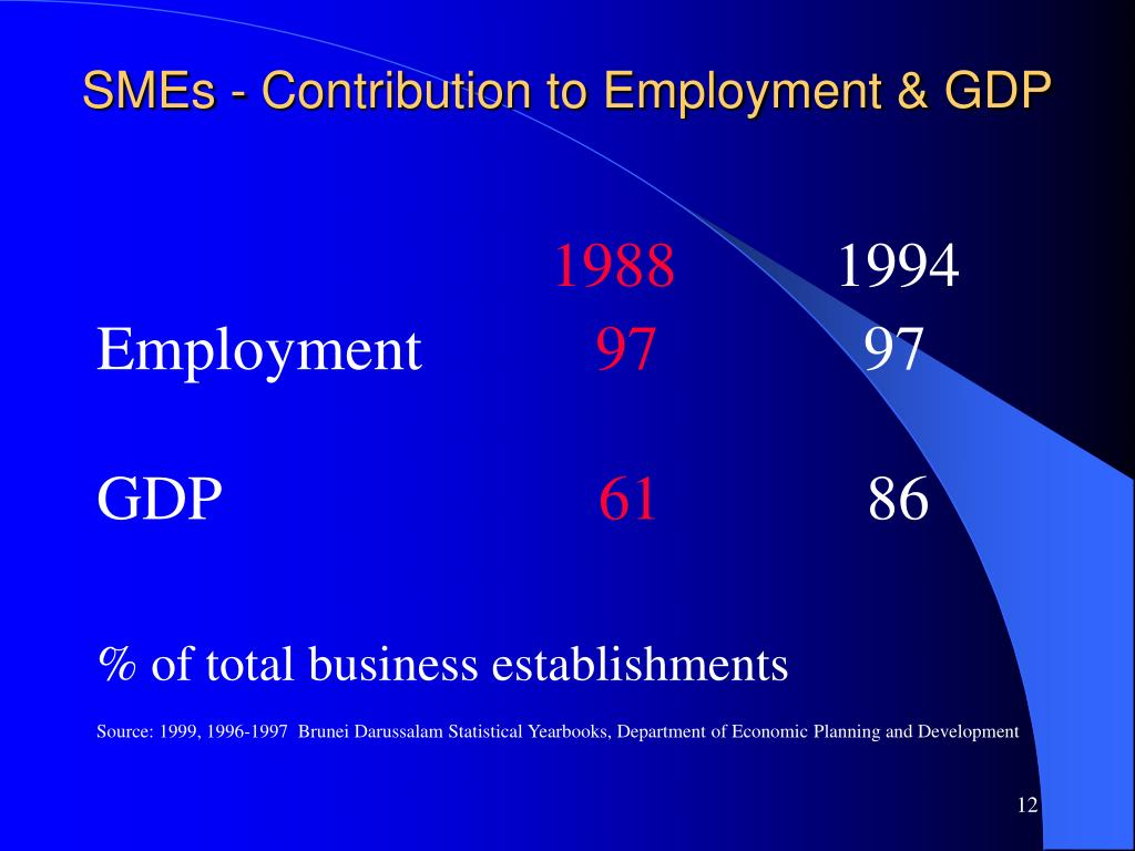 SMEs - Contribution to Employment & GDP