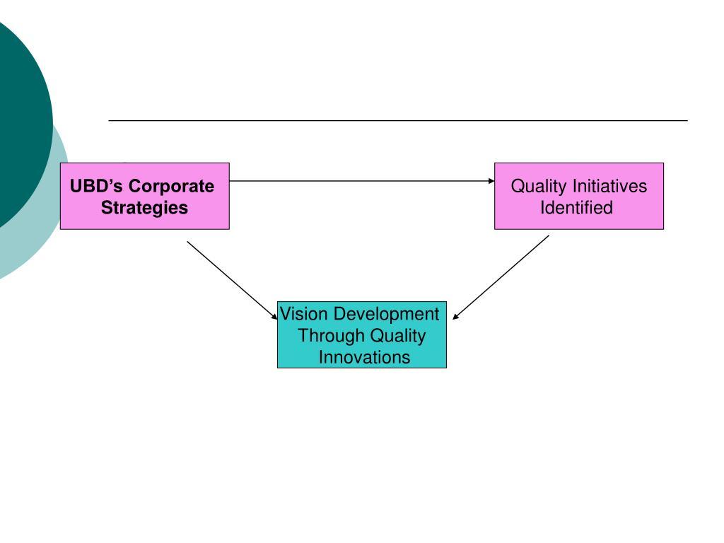 UBD's Corporate