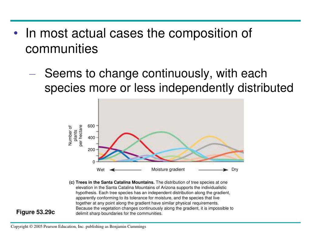 In most actual cases the composition of communities