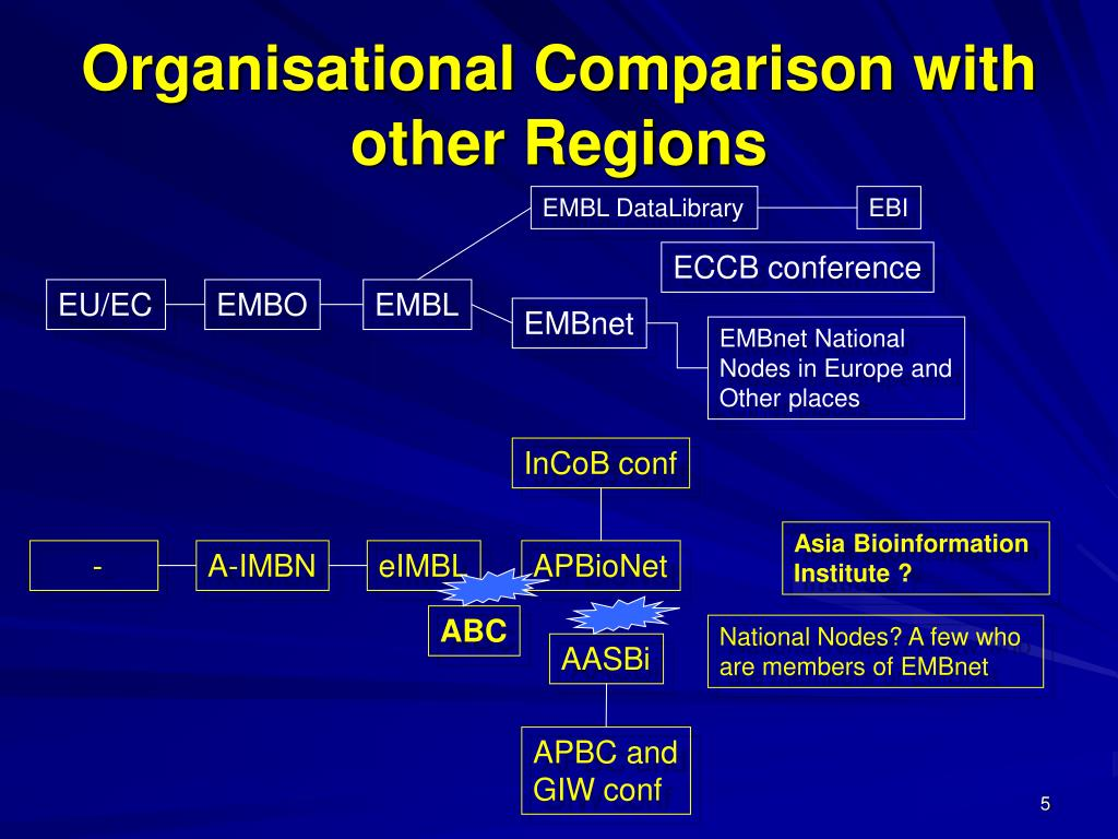 Organisational Comparison with other Regions