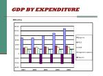 gdp by expenditure22