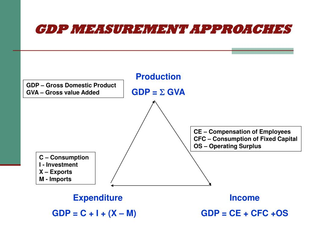 GDP MEASUREMENT APPROACHES