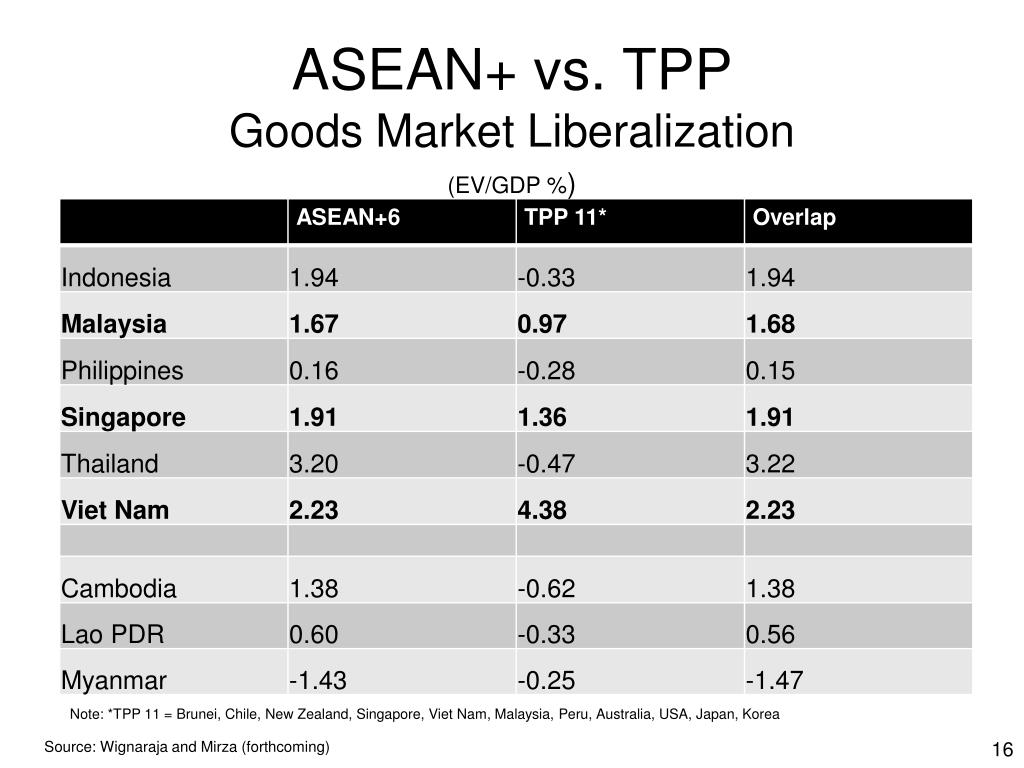 ASEAN+ vs. TPP