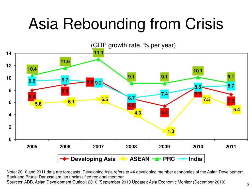 Asia Rebounding from Crisis