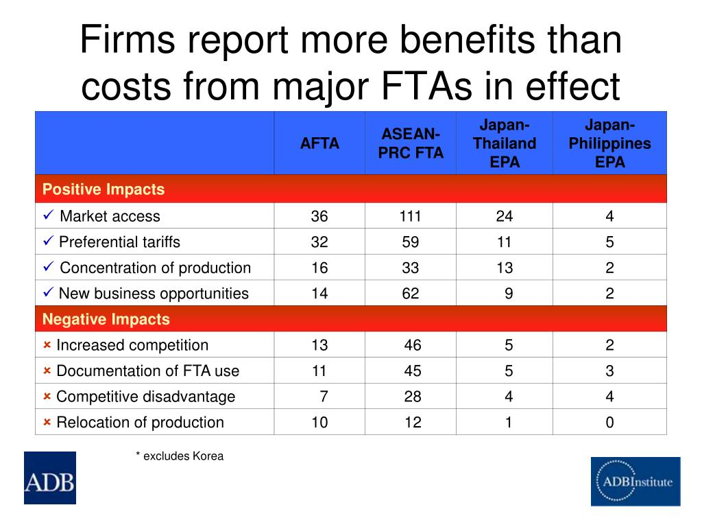 Firms report more benefits than costs from major FTAs in effect